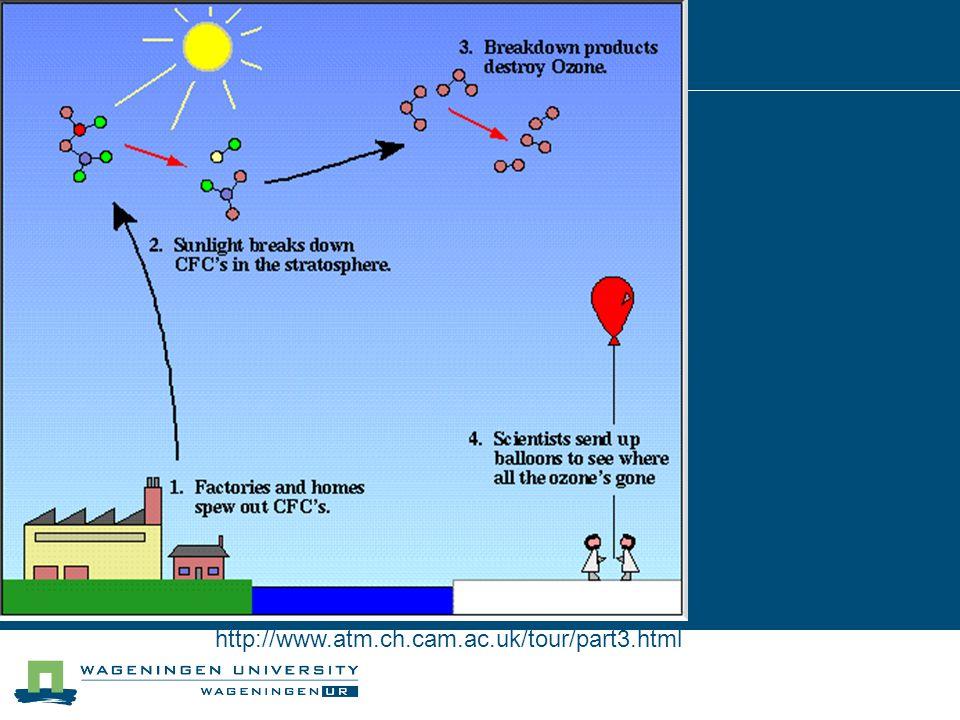 Op leefnivo: Effect: Fotochemische Smog (H15) Oorzaak: Emissies industrie & verkeer