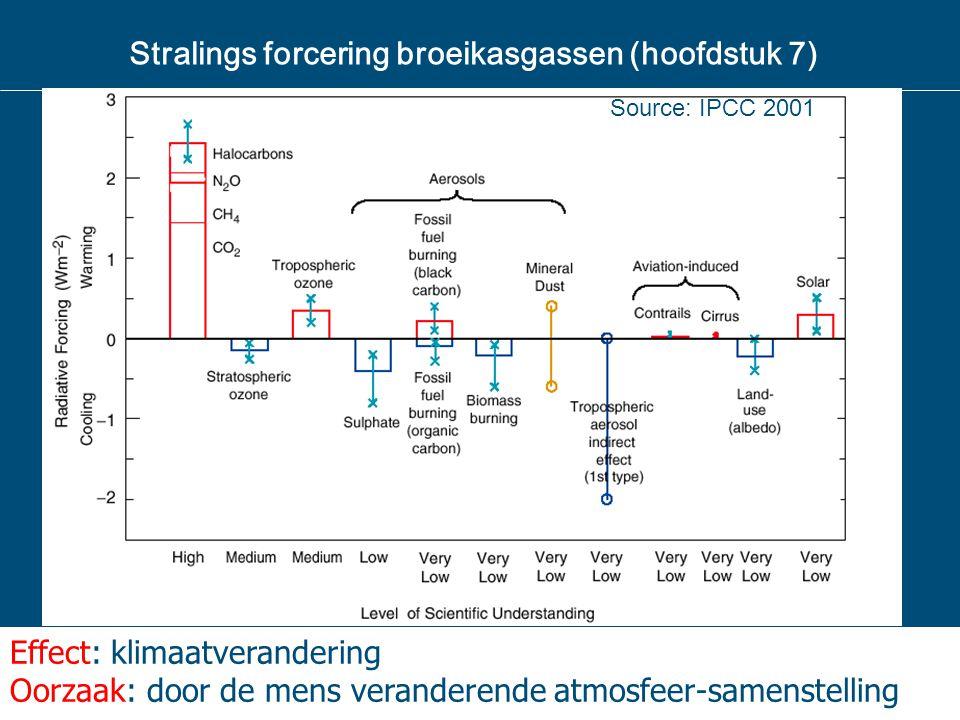 Stralings forcering broeikasgassen (hoofdstuk 7) Source: IPCC 2001 Effect: klimaatverandering Oorzaak: door de mens veranderende atmosfeer-samenstelli