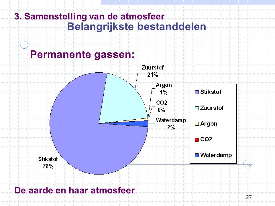 27 De aarde en haar atmosfeer Belangrijkste bestanddelen 3. Samenstelling van de atmosfeer Permanente gassen: