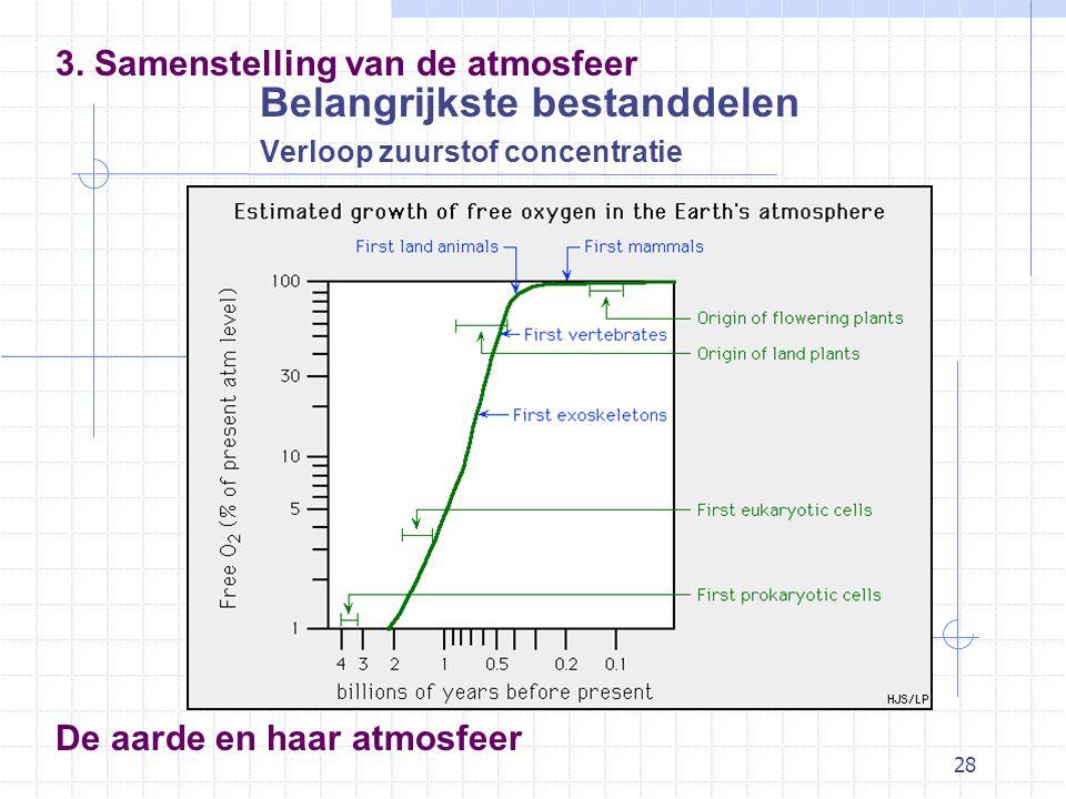 28 De aarde en haar atmosfeer Belangrijkste bestanddelen Verloop zuurstof concentratie 3. Samenstelling van de atmosfeer