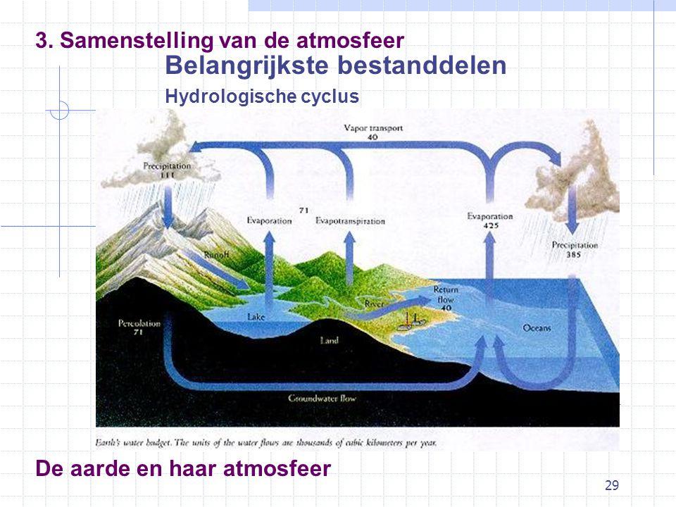 29 De aarde en haar atmosfeer Belangrijkste bestanddelen Hydrologische cyclus 3. Samenstelling van de atmosfeer