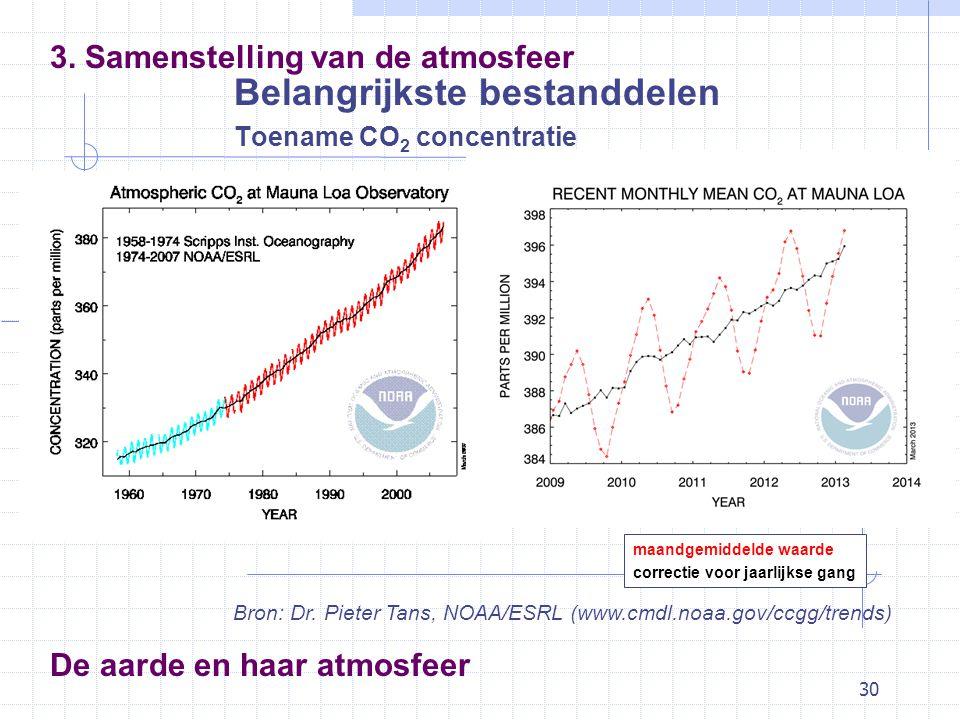 30 De aarde en haar atmosfeer Belangrijkste bestanddelen Toename CO 2 concentratie 3. Samenstelling van de atmosfeer Bron: Dr. Pieter Tans, NOAA/ESRL