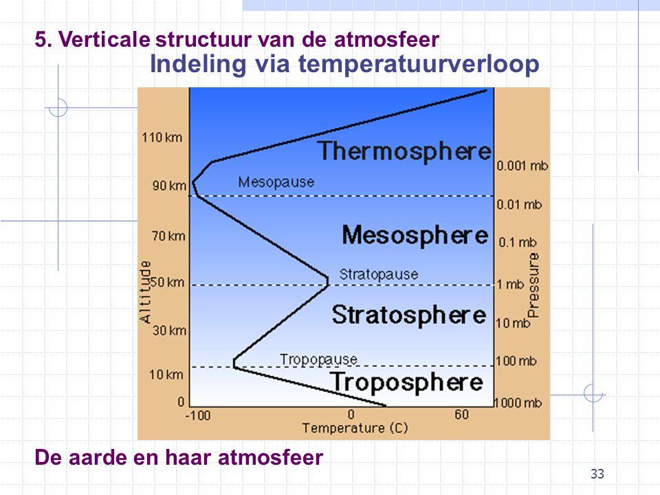 33 De aarde en haar atmosfeer Indeling via temperatuurverloop 5. Verticale structuur van de atmosfeer
