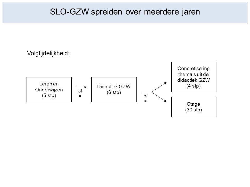 SLO-GZW spreiden over meerdere jaren Leren en Onderwijzen (5 stp) Concretisering thema's uit de didactiek GZW (4 stp) Didactiek GZW (6 stp) Stage (30 stp) of = Volgtijdelijkheid: