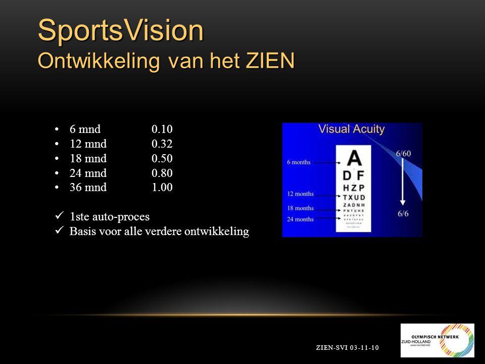 SportsVision Ontwikkeling van het ZIEN ZIEN-SVI 03-11-10 6 mnd 0.10 12 mnd 0.32 18 mnd0.50 24 mnd0.80 36 mnd1.00 1ste auto-proces Basis voor alle verd