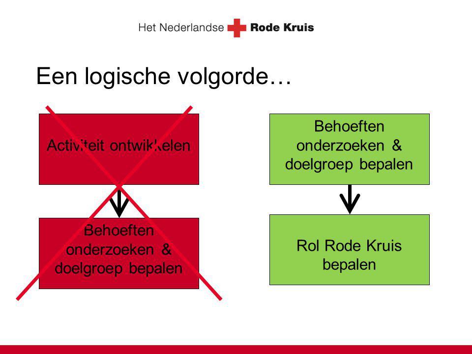 Een logische volgorde… Activiteit ontwikkelen Behoeften onderzoeken & doelgroep bepalen Rol Rode Kruis bepalen