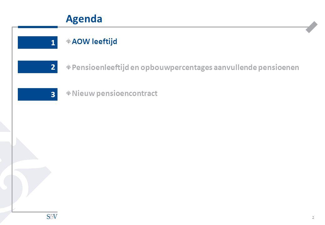 Agenda AOW leeftijd Pensioenleeftijd en opbouwpercentages aanvullende pensioenen Nieuw pensioencontract 1 2 2 3