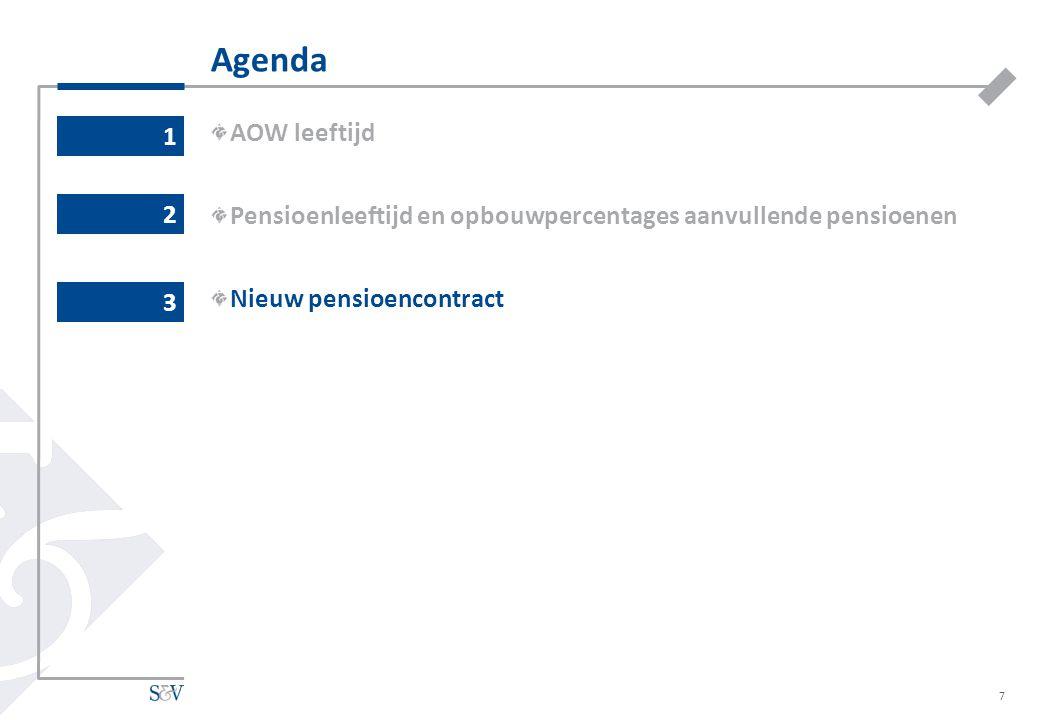 Agenda AOW leeftijd Pensioenleeftijd en opbouwpercentages aanvullende pensioenen Nieuw pensioencontract 1 7 2 3