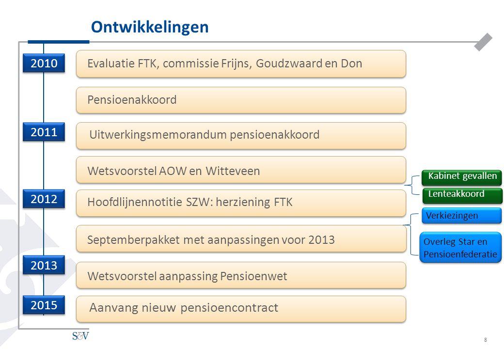 8 2010 2011 2012 2013 2015 Evaluatie FTK, commissie Frijns, Goudzwaard en Don Pensioenakkoord Uitwerkingsmemorandum pensioenakkoord Wetsvoorstel AOW e