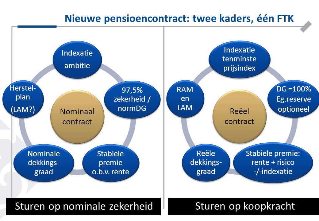 Nieuwe pensioencontract: twee kaders, één FTK 9 Nominaal contract Indexatie ambitie 97,5% zekerheid / normDG Stabiele premie o.b.v. rente Nominale dek