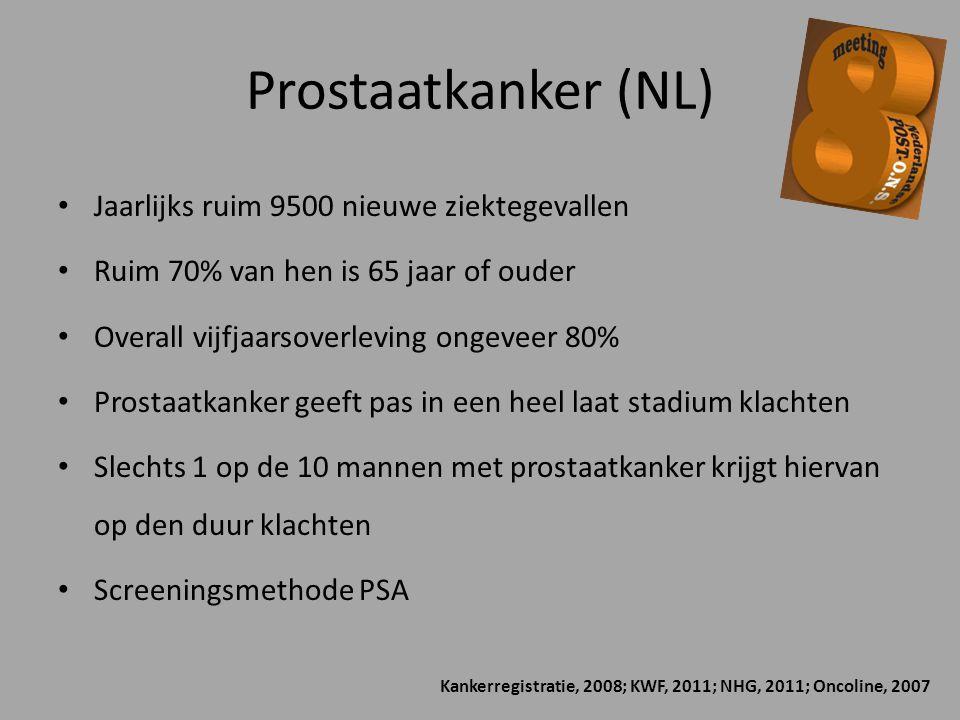 Prostaatkanker (NL) Jaarlijks ruim 9500 nieuwe ziektegevallen Ruim 70% van hen is 65 jaar of ouder Overall vijfjaarsoverleving ongeveer 80% Prostaatka