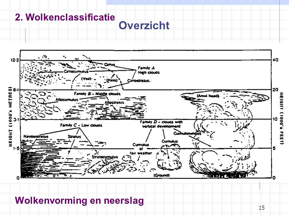 15 Wolkenvorming en neerslag Overzicht 2. Wolkenclassificatie