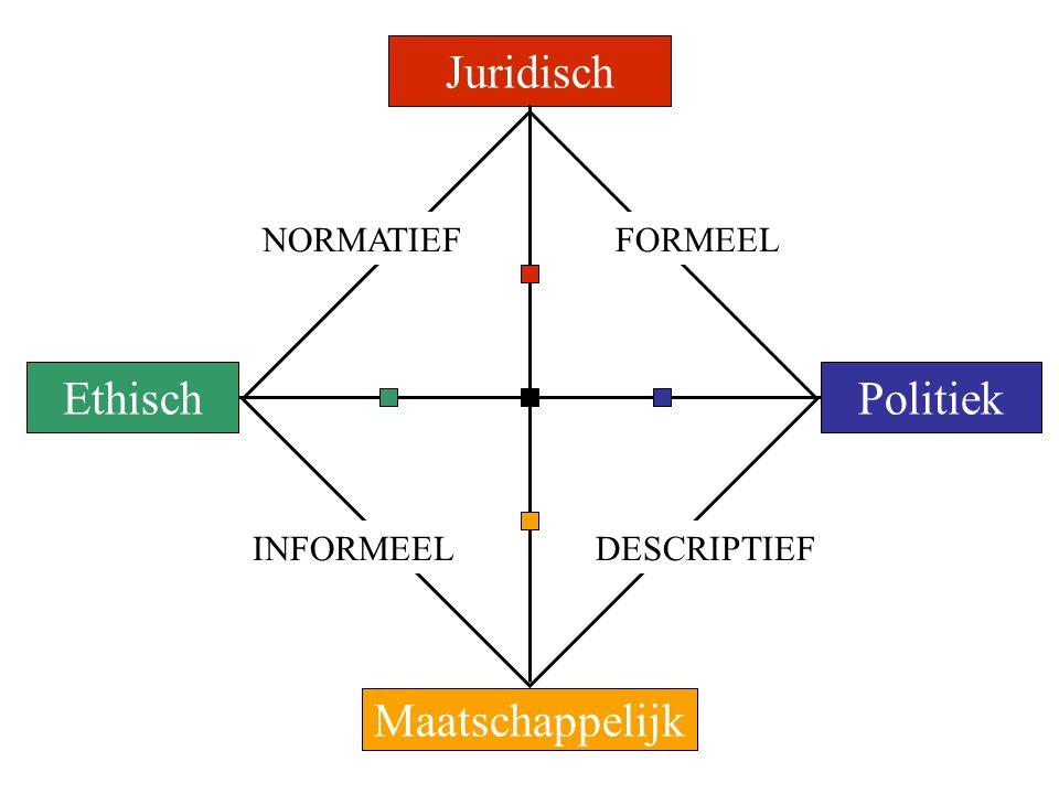 Juridisch EthischPolitiek Maatschappelijk NORMATIEFFORMEEL INFORMEELDESCRIPTIEF