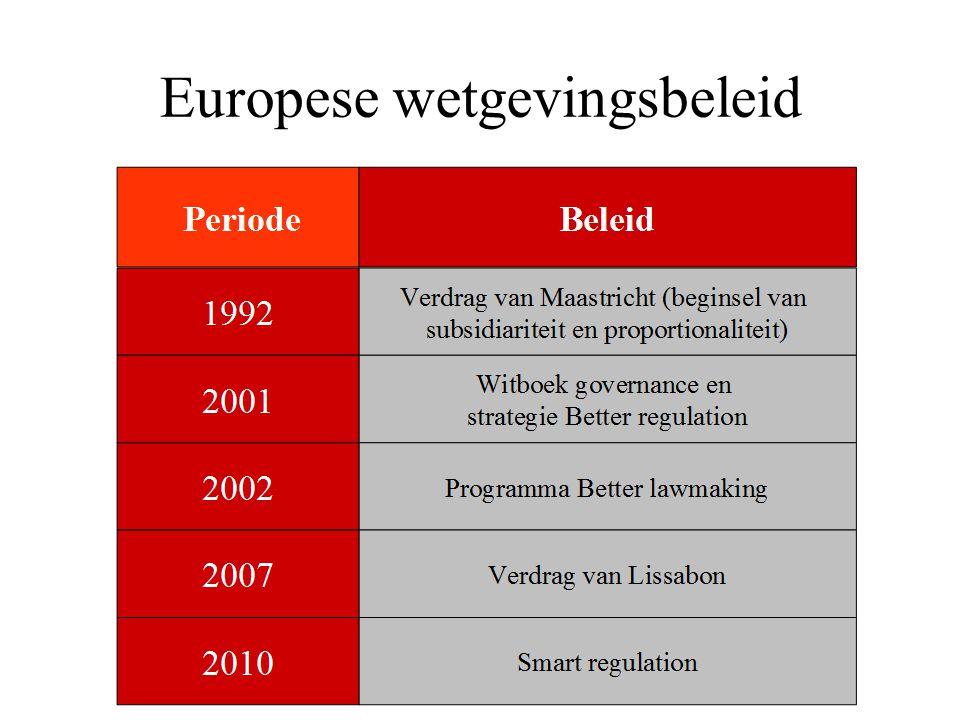 Europese wetgevingsbeleid