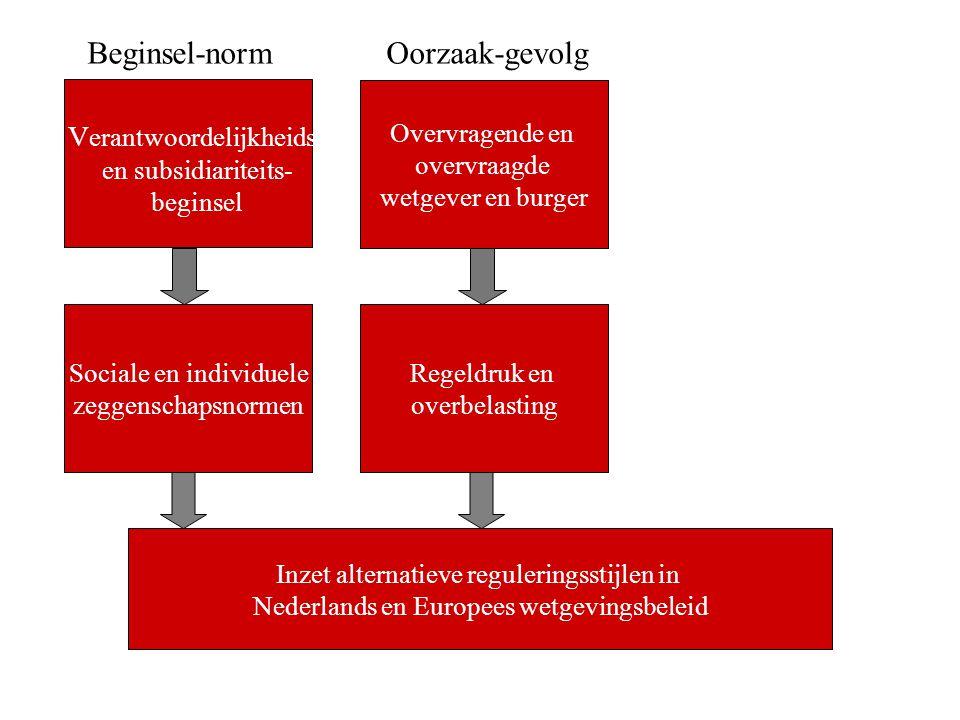 Sociale en individuele zeggenschapsnormen Overvragende en overvraagde wetgever en burger Regeldruk en overbelasting Inzet alternatieve reguleringsstij