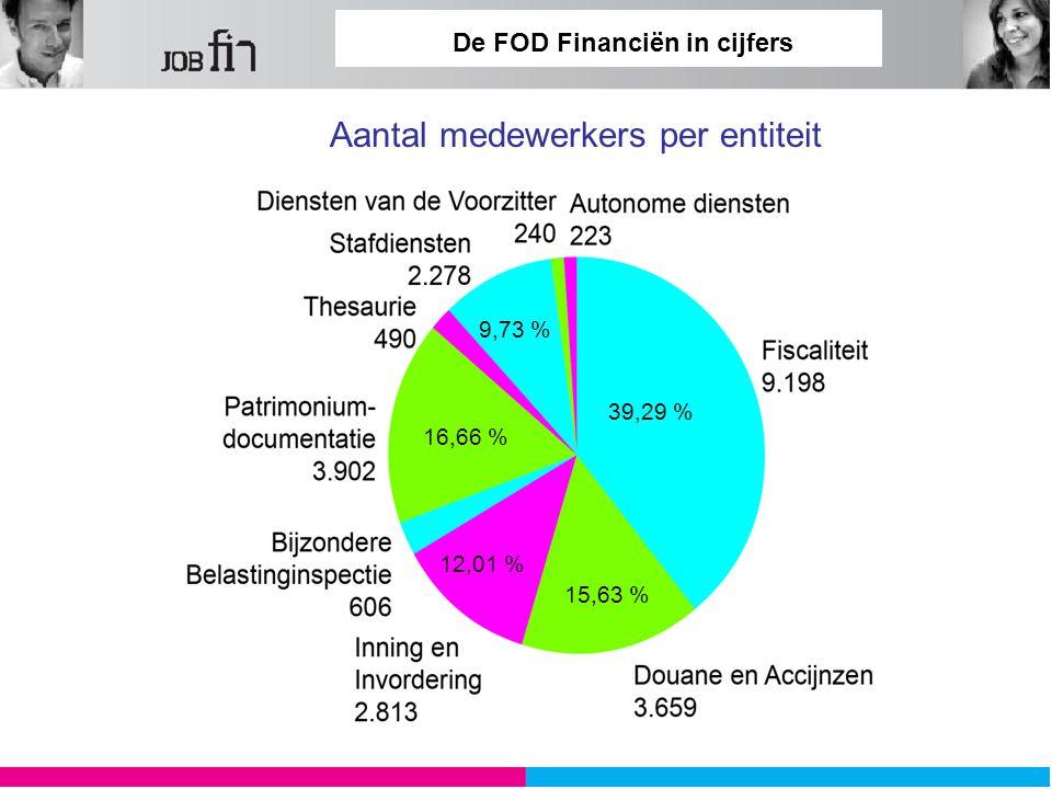 De FOD Financiën in cijfers Aantal medewerkers per entiteit 39,29 % 15,63 % 12,01 % 16,66 % 9,73 %