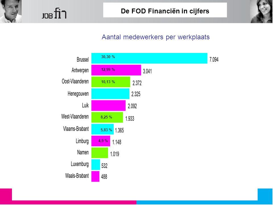 De FOD Financiën in cijfers Aantal medewerkers per werkplaats 30,30 % 12,99 % 10,13 % 8,25 % 5,83 % 4,9 %