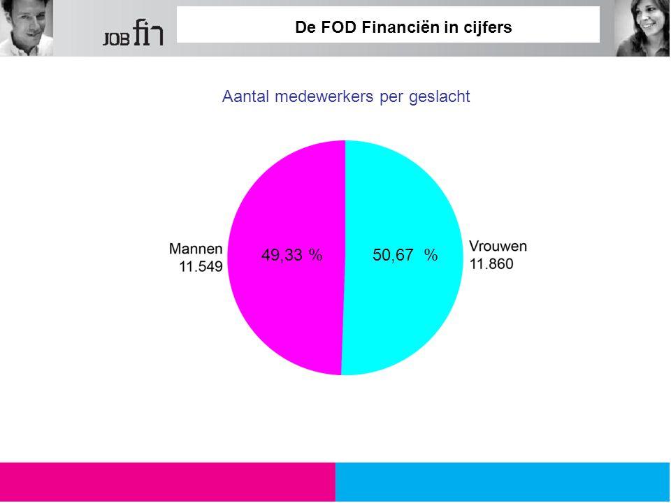 De FOD Financiën in cijfers Aantal medewerkers per geslacht 49,33 %50,67 %