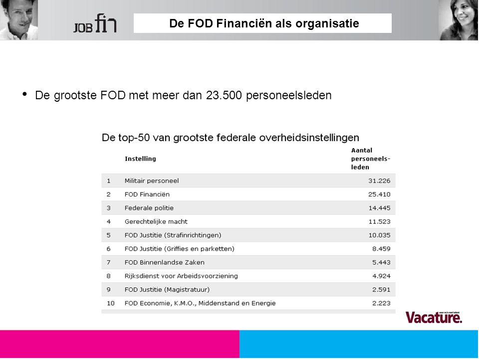 De FOD Financiën in cijfers Aantal medewerkers per niveau 31,64 % 30,40 % 27,62 % 10,30 %
