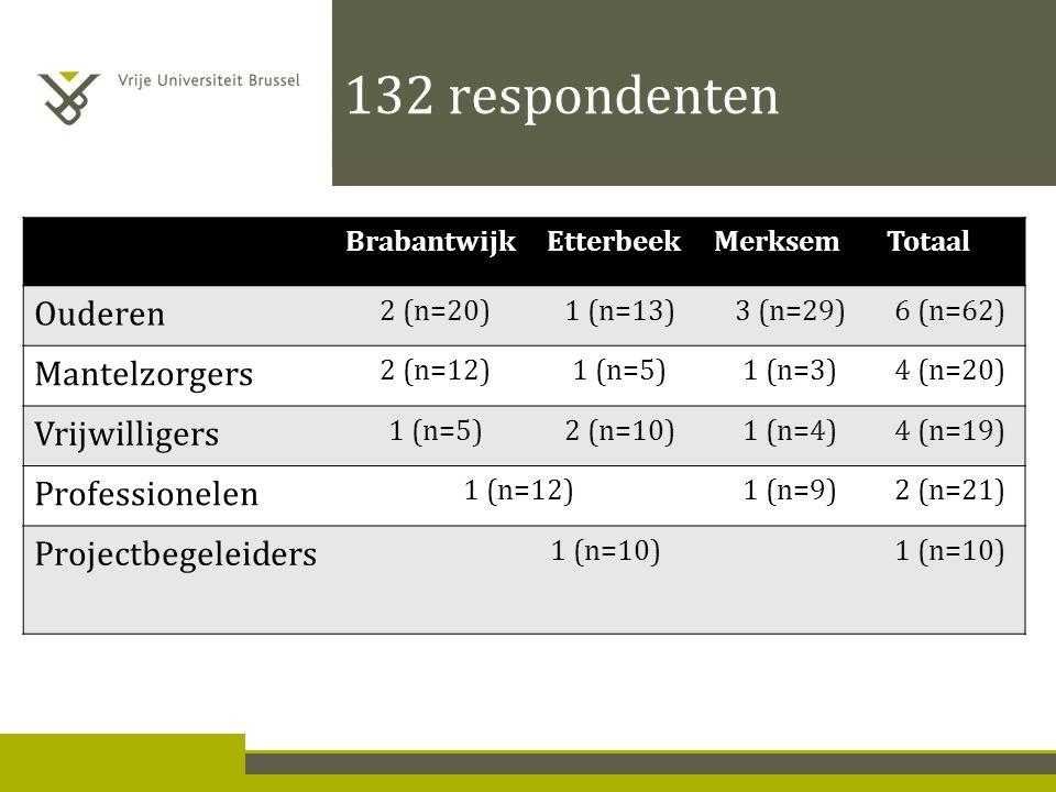 132 respondenten BrabantwijkEtterbeekMerksemTotaal Ouderen 2 (n=20)1 (n=13)3 (n=29)6 (n=62) Mantelzorgers 2 (n=12)1 (n=5)1 (n=3)4 (n=20) Vrijwilligers 1 (n=5)2 (n=10)1 (n=4)4 (n=19) Professionelen 1 (n=12)1 (n=9)2 (n=21) Projectbegeleiders 1 (n=10)