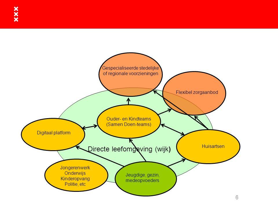 6 Gespecialiseerde stedelijke of regionale voorzieningen Digitaal platform Flexibel zorgaanbod Ouder- en Kindteams (Samen Doen-teams) Directe leefomge