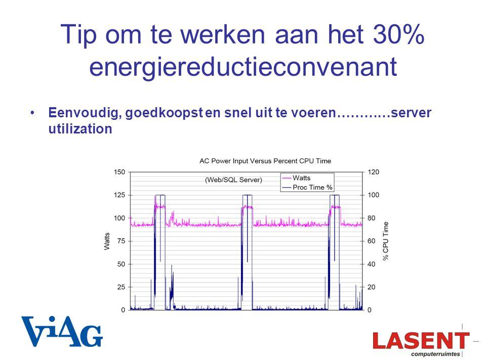 Tip om te werken aan het 30% energiereductieconvenant Eenvoudig, goedkoopst en snel uit te voeren…………server utilization