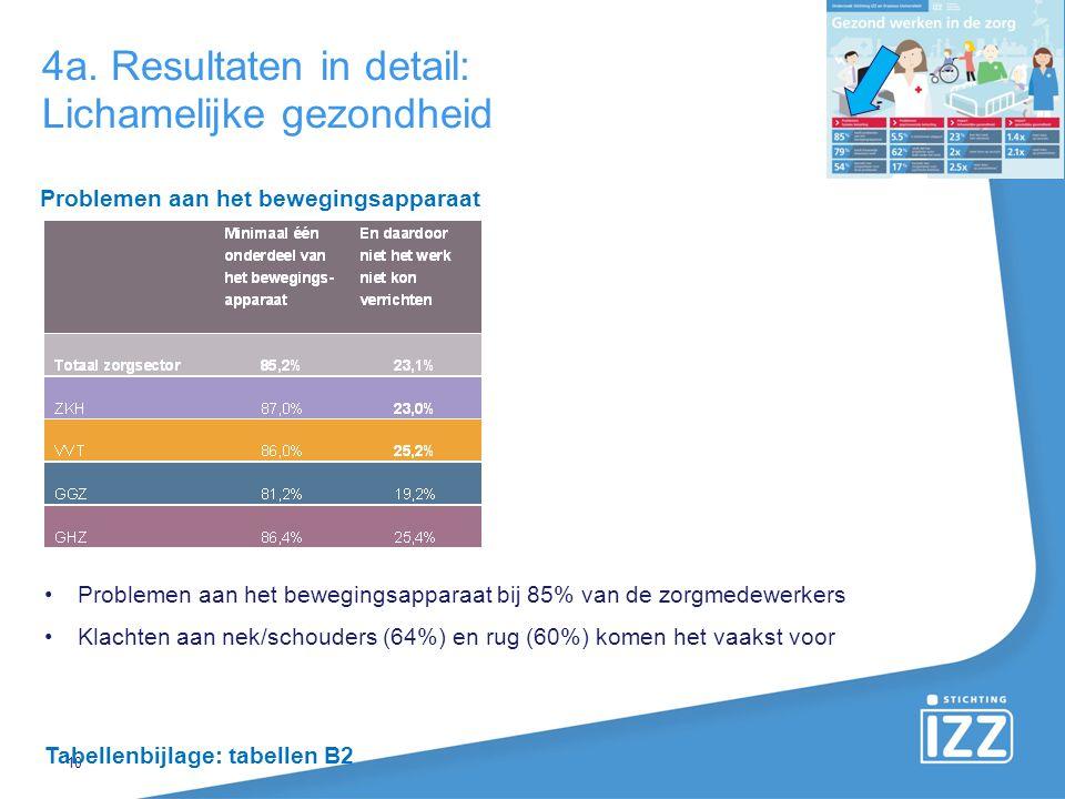 4a. Resultaten in detail: Lichamelijke gezondheid 10 Problemen aan het bewegingsapparaat bij 85% van de zorgmedewerkers Klachten aan nek/schouders (64