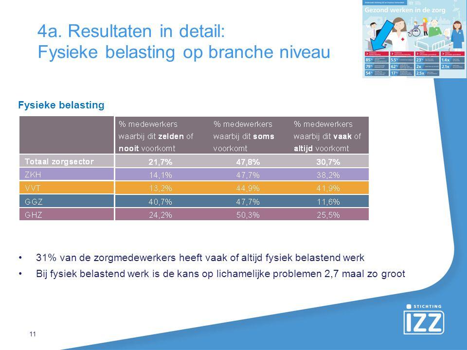 11 4a. Resultaten in detail: Fysieke belasting op branche niveau 31% van de zorgmedewerkers heeft vaak of altijd fysiek belastend werk Bij fysiek bela