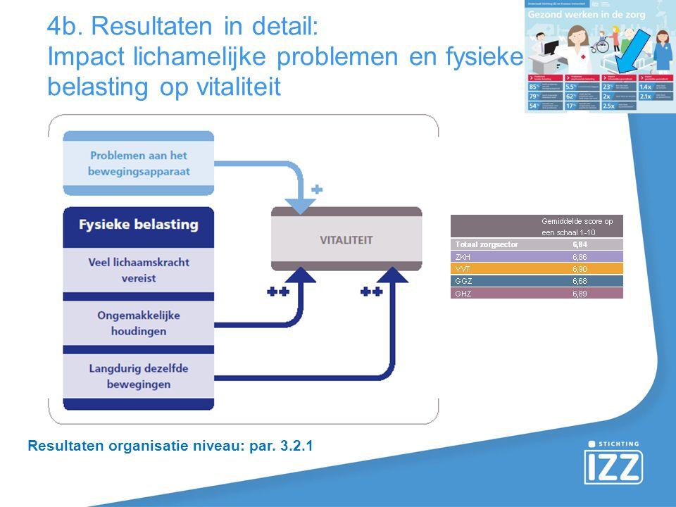 4b. Resultaten in detail: Impact lichamelijke problemen en fysieke belasting op vitaliteit Resultaten organisatie niveau: par. 3.2.1