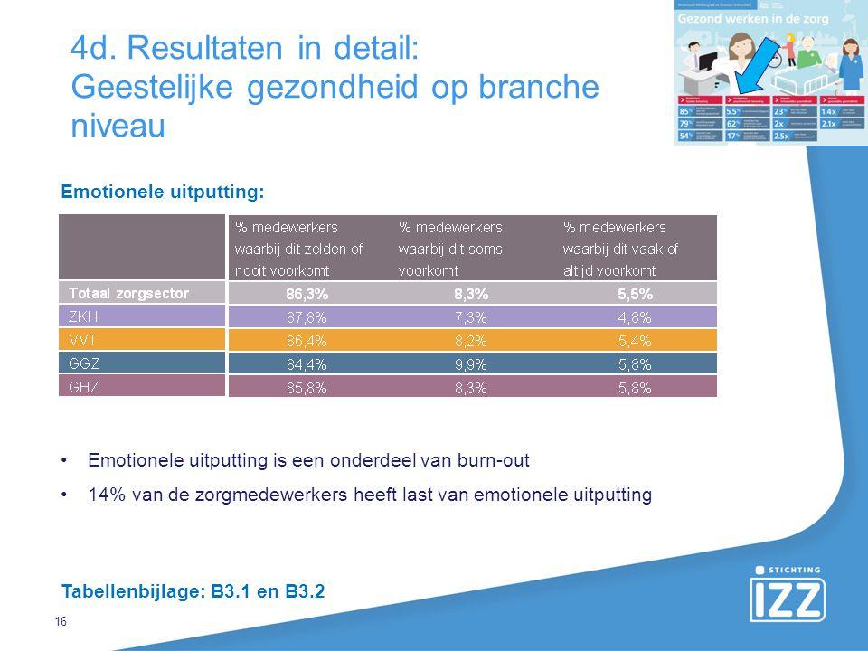 16 4d. Resultaten in detail: Geestelijke gezondheid op branche niveau Emotionele uitputting is een onderdeel van burn-out 14% van de zorgmedewerkers h