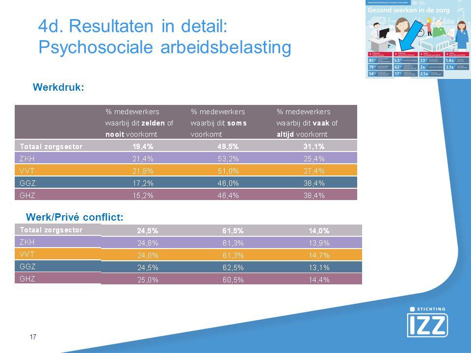 17 4d. Resultaten in detail: Psychosociale arbeidsbelasting Werkdruk: Werk/Privé conflict: