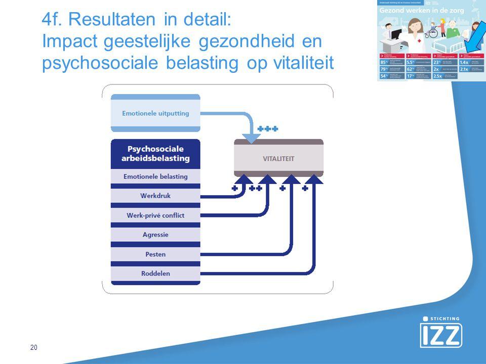 4f. Resultaten in detail: Impact geestelijke gezondheid en psychosociale belasting op vitaliteit 20