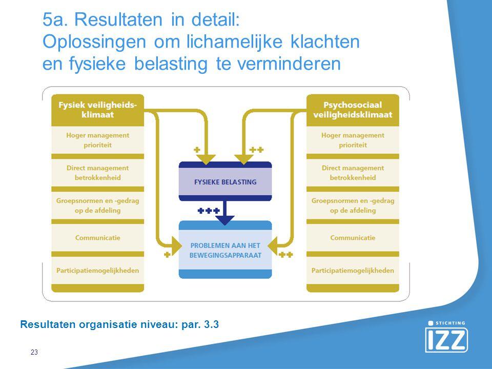 23 5a. Resultaten in detail: Oplossingen om lichamelijke klachten en fysieke belasting te verminderen Resultaten organisatie niveau: par. 3.3