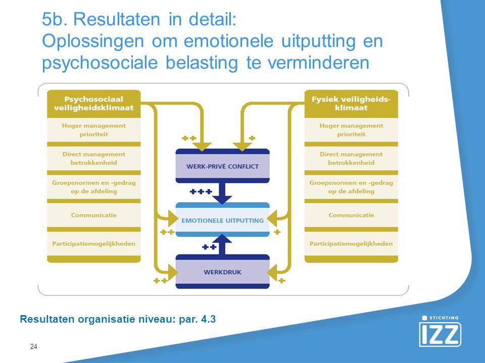 24 5b. Resultaten in detail: Oplossingen om emotionele uitputting en psychosociale belasting te verminderen Resultaten organisatie niveau: par. 4.3