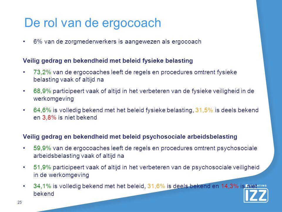 De rol van de ergocoach 6% van de zorgmederwerkers is aangewezen als ergocoach Veilig gedrag en bekendheid met beleid fysieke belasting 73,2% van de e