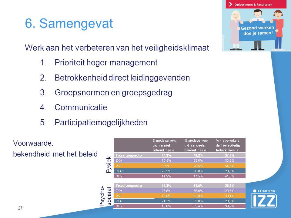 6. Samengevat Werk aan het verbeteren van het veiligheidsklimaat 1.Prioriteit hoger management 2.Betrokkenheid direct leidinggevenden 3.Groepsnormen e