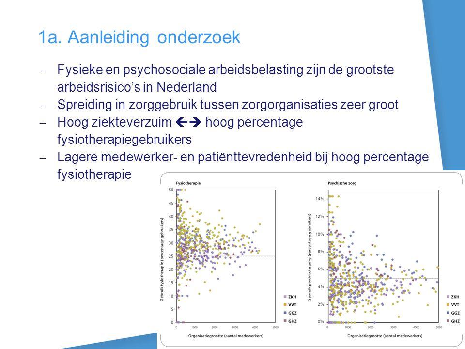 1a. Aanleiding onderzoek – Fysieke en psychosociale arbeidsbelasting zijn de grootste arbeidsrisico's in Nederland – Spreiding in zorggebruik tussen z
