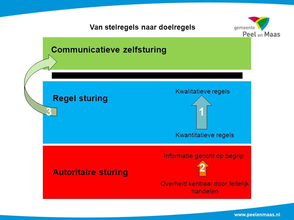 Communicatieve zelfsturing Regel sturing Autoritaire sturing Kwalitatieve regels Kwantitatieve regels Informatie gericht op begrip Overheid kenbaar do