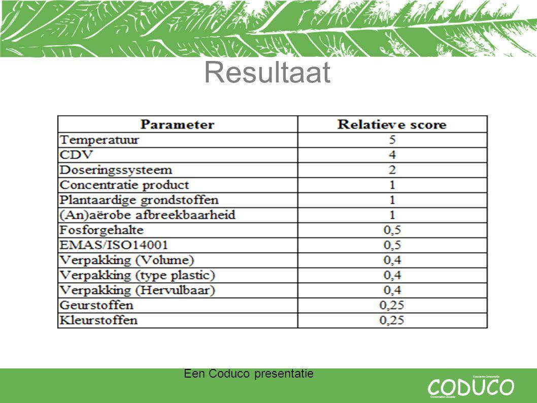 Een Coduco presentatie Resultaat