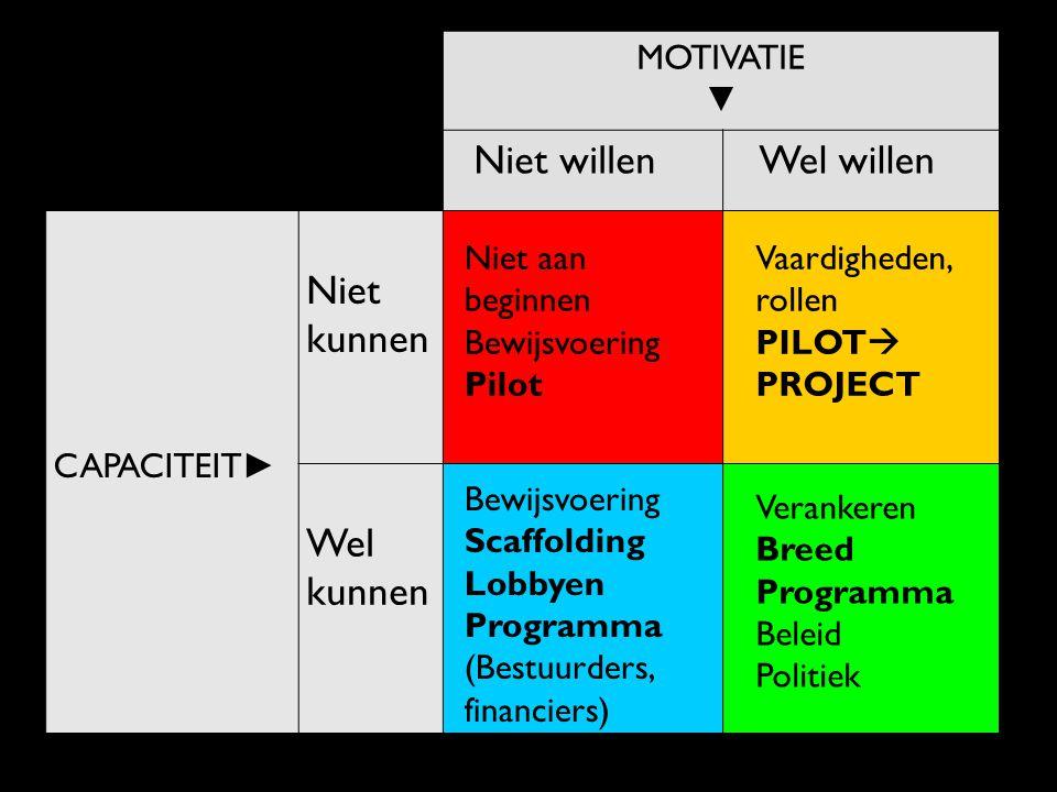 Bekendheid bij stakeholders Tijdlijn Beleid