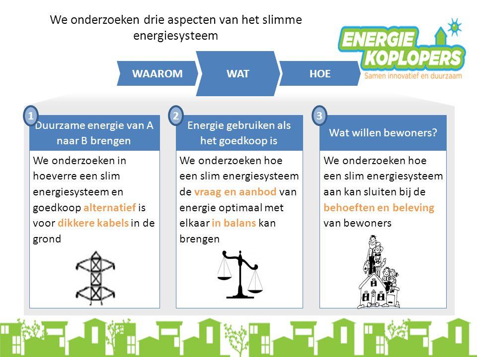 HOE WAT WAAROM We onderzoeken drie aspecten van het slimme energiesysteem Duurzame energie van A naar B brengen We onderzoeken in hoeverre een slim en