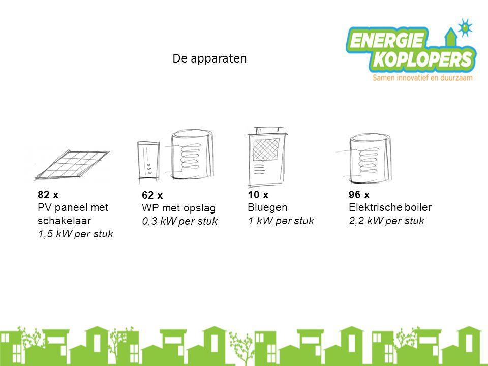 De apparaten 82 x PV paneel met schakelaar 1,5 kW per stuk 62 x WP met opslag 0,3 kW per stuk 96 x Elektrische boiler 2,2 kW per stuk 10 x Bluegen 1 k