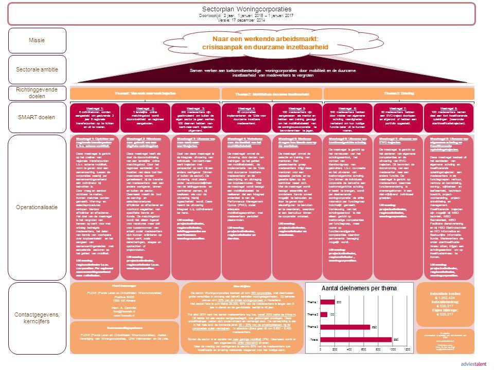 Richtinggevende doelen SMART doelen Missie Operationalisatie Contactgegevens, kerncijfers Samenwerkingspartners FLOW (Fonds Leren en Ontwikkelen Woonc