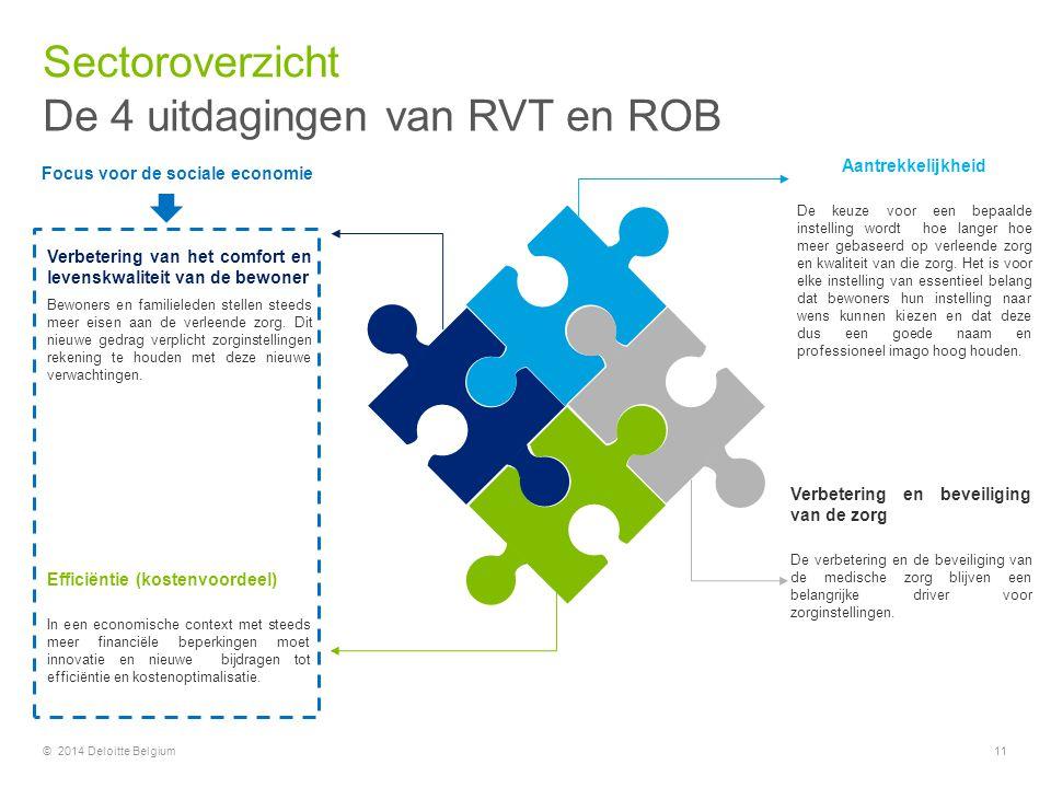 © 2014 Deloitte Belgium11 Aantrekkelijkheid De keuze voor een bepaalde instelling wordt hoe langer hoe meer gebaseerd op verleende zorg en kwaliteit v