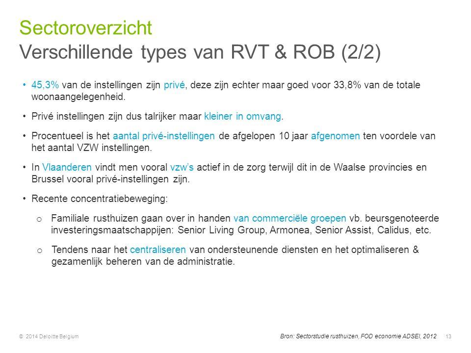 © 2014 Deloitte Belgium13 45,3% van de instellingen zijn privé, deze zijn echter maar goed voor 33,8% van de totale woonaangelegenheid. Privé instelli