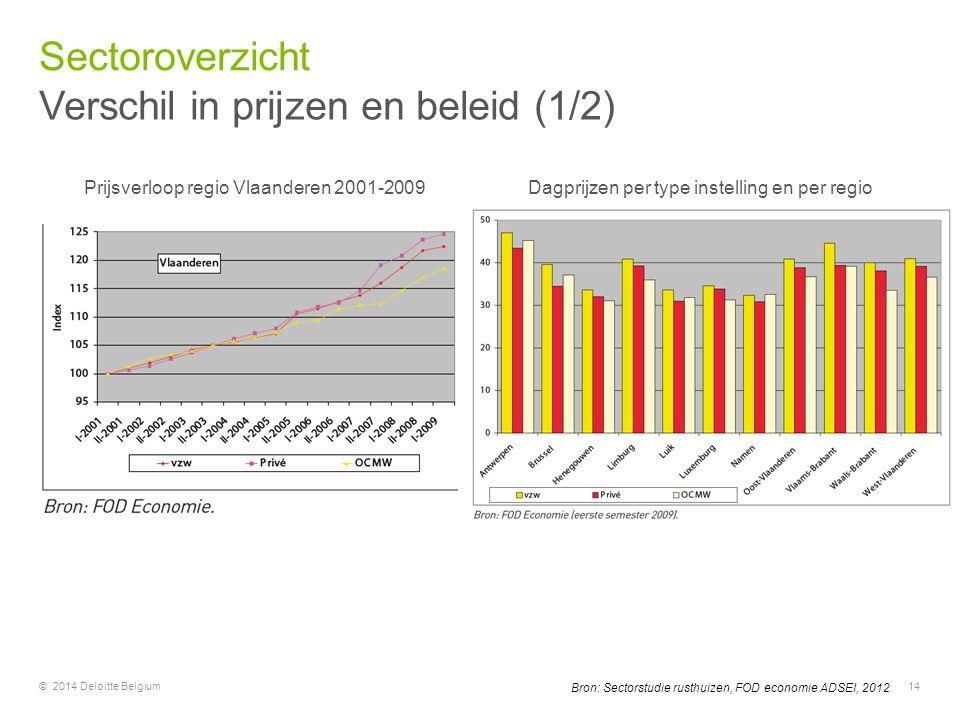 © 2014 Deloitte Belgium14 Bron: Sectorstudie rusthuizen, FOD economie ADSEI, 2012 Prijsverloop regio Vlaanderen 2001-2009 Dagprijzen per type instelli