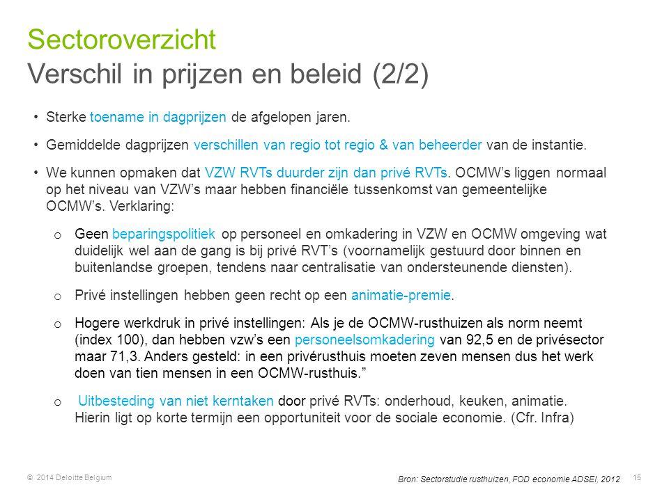 © 2014 Deloitte Belgium15 Bron: Sectorstudie rusthuizen, FOD economie ADSEI, 2012 Sterke toename in dagprijzen de afgelopen jaren. Gemiddelde dagprijz