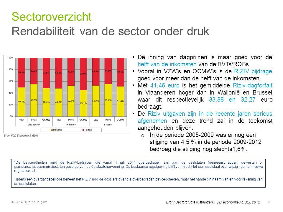 © 2014 Deloitte Belgium16 Bron: Sectorstudie rusthuizen, FOD economie ADSEI, 2012 *De bevoegdheden rond de RIZIV-bijdragen die vanaf 1 juli 2014 overg