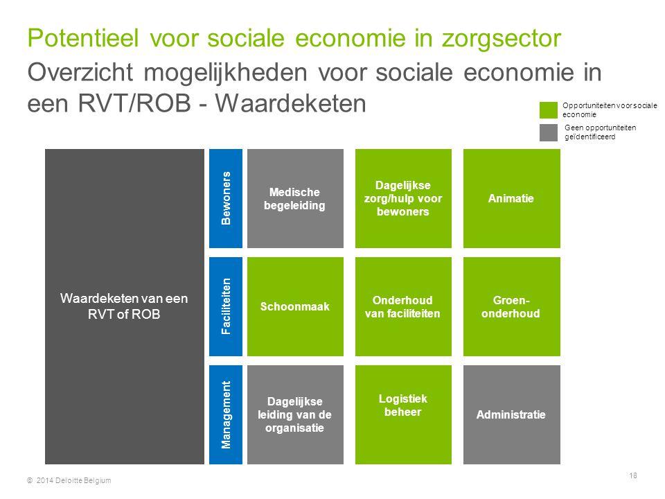 © 2014 Deloitte Belgium 18 Medische begeleiding Schoonmaak Dagelijkse leiding van de organisatie Dagelijkse zorg/hulp voor bewoners Onderhoud van faci