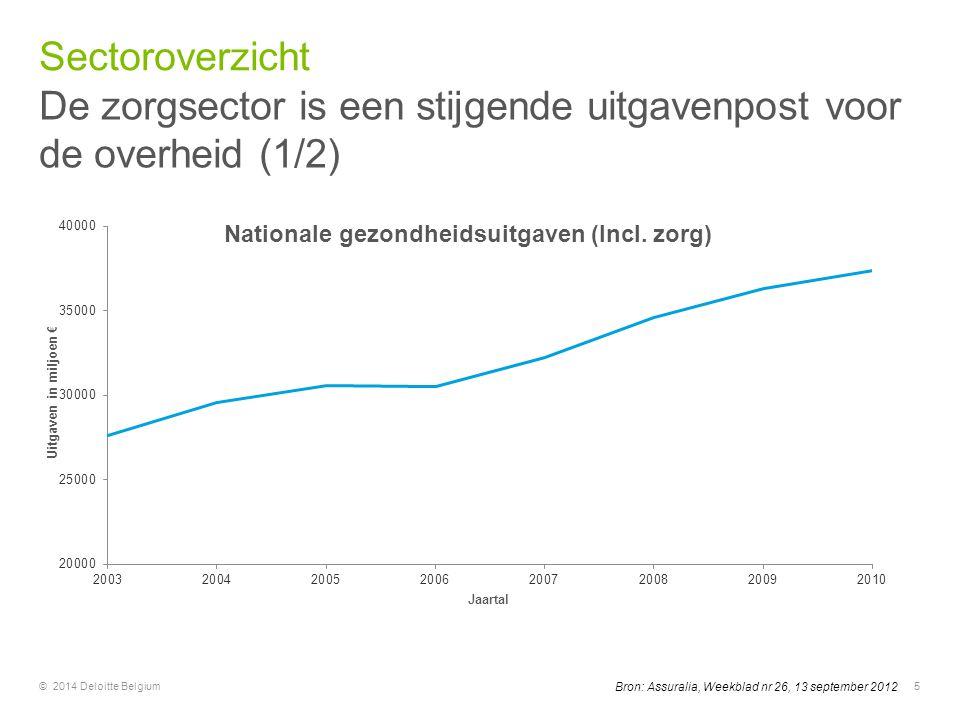 © 2014 Deloitte Belgium5 Bron: Assuralia, Weekblad nr 26, 13 september 2012 De zorgsector is een stijgende uitgavenpost voor de overheid (1/2) Sectoro